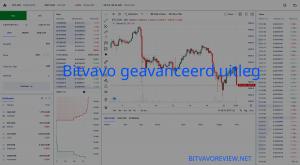 Hoe werkt Bitvavo geavanceerd? Bitvavo advanced uitleg.